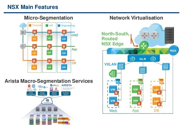 NSX Data Center features
