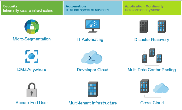 NSX use cases