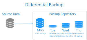 Differential Backup