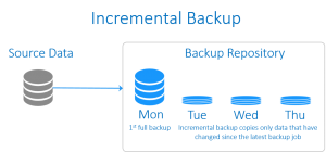 Incremental Backup