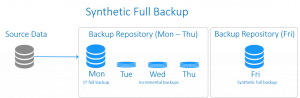 Synthetic Full Backup
