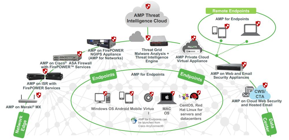 استقرارهای مختلف برای راهکار Cisco AMP
