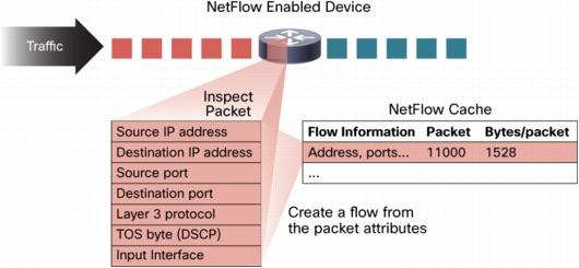 پروتکل NetFlow