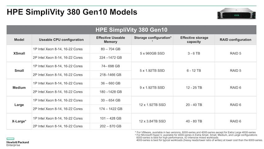 محصولات HPE SimpliVity 380 G10