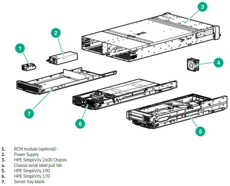 اجزای HPE SimpliVity 2600