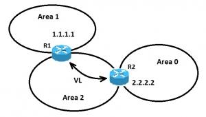 virtual link