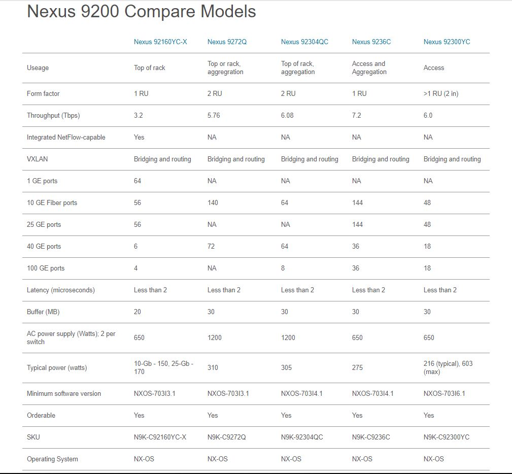 Nexus 9000 models compare