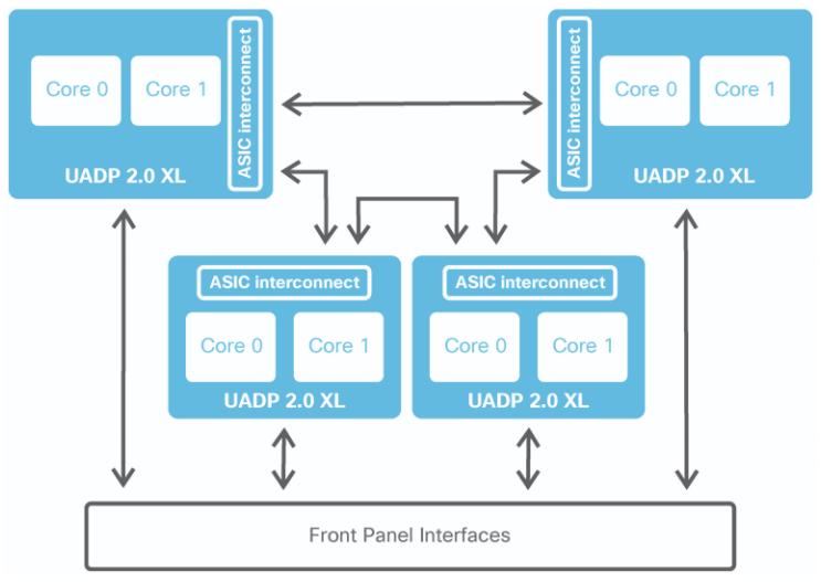 UADP 2.0 در کاتالیست 9500