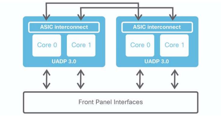 UADP 3.0 در کاتالیست 9500