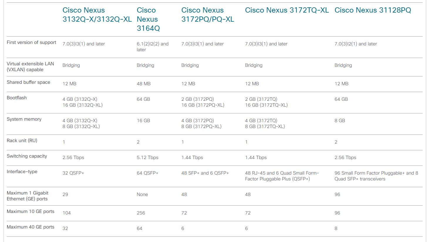 Cisco Nexus 3100 compare models