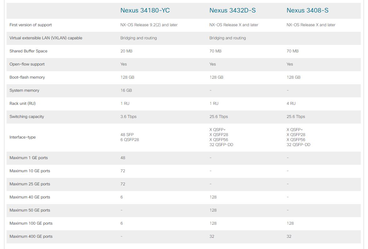 Cisco Nexus 3400 compare models