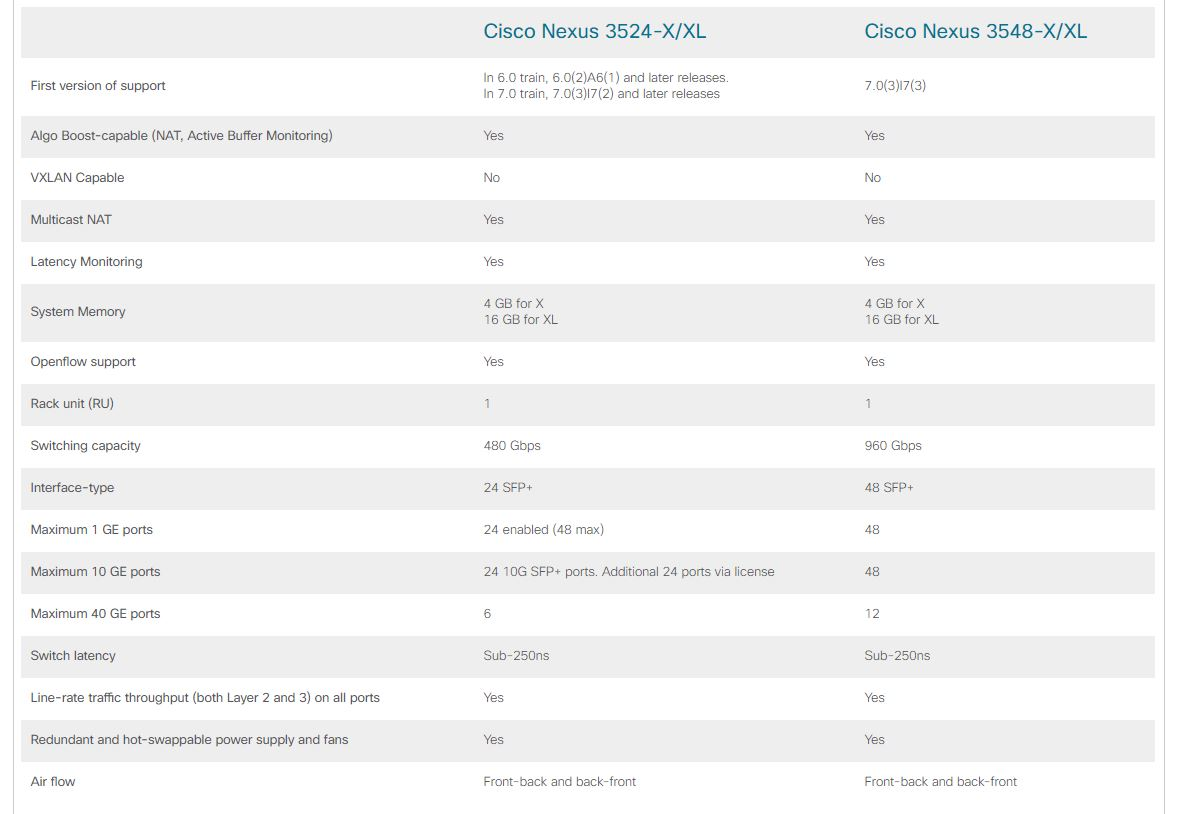 Cisco Nexus 3500 compare models