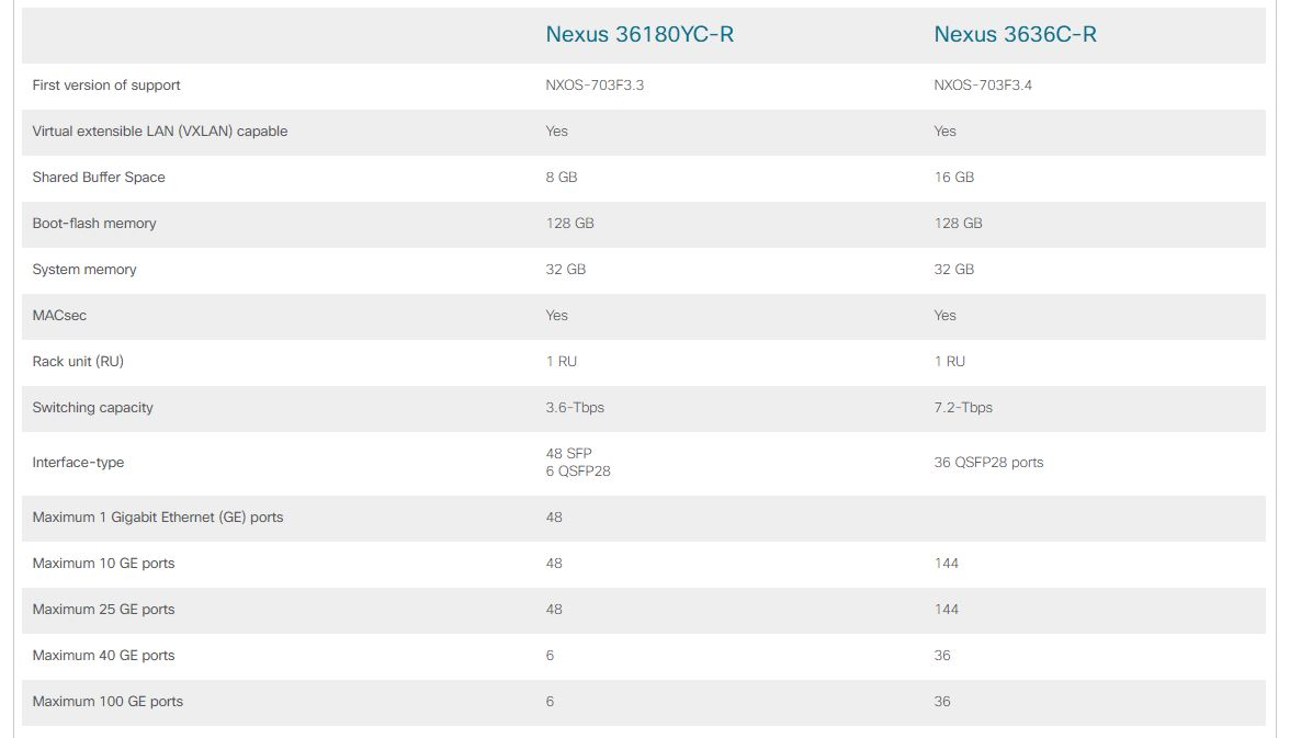 Cisco Nexus 3600 compare models
