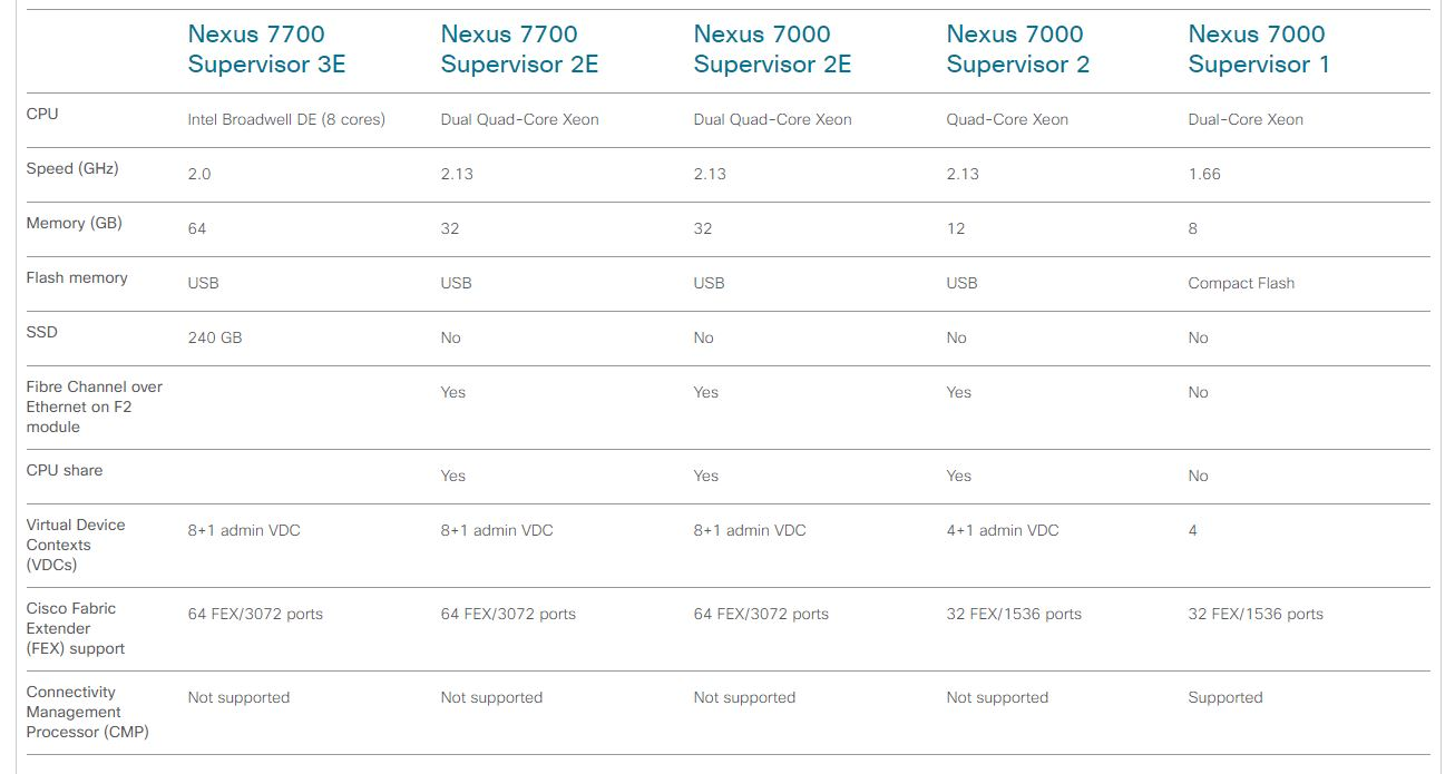 Nexus 7000 _ Supervisors compare models