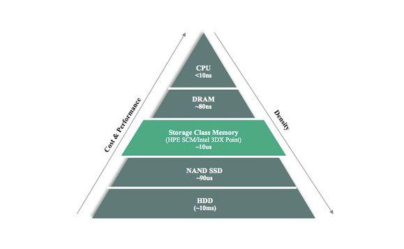 سلسله مراتب حافظه استاندارد
