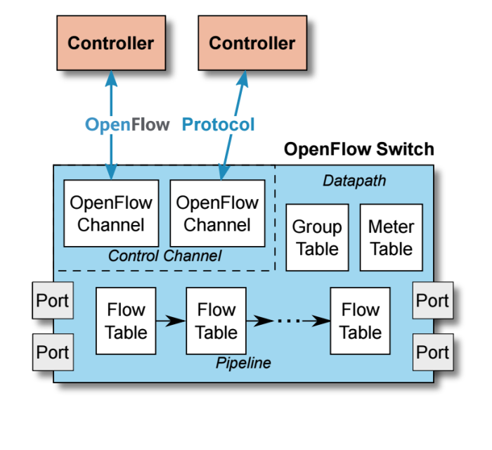 what is openflow switch