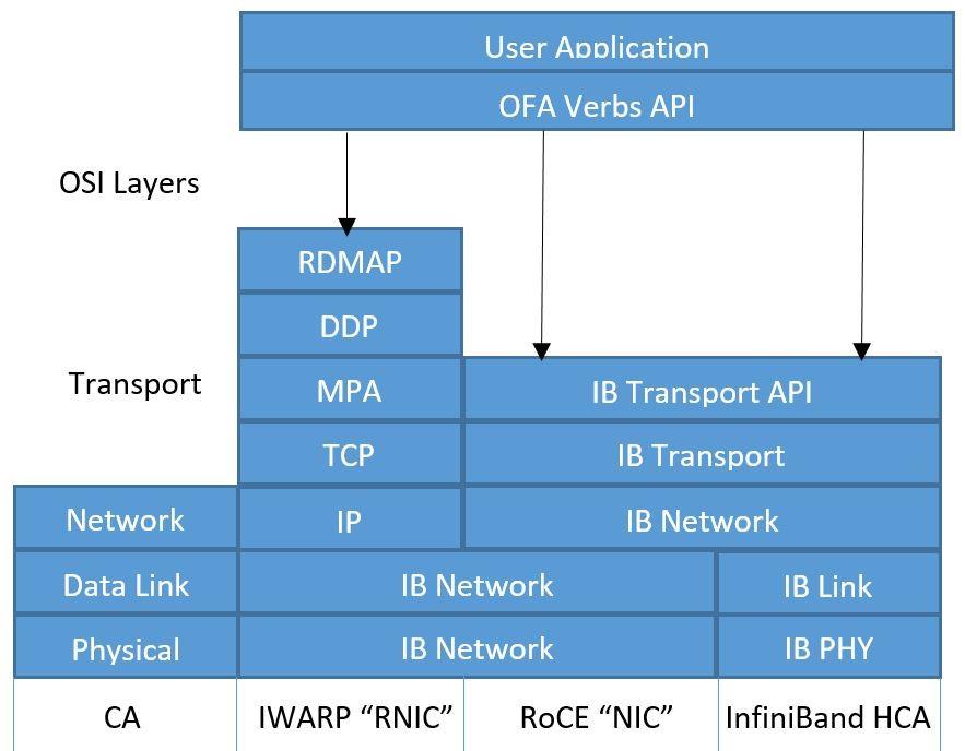 لایه های معماری RDMA