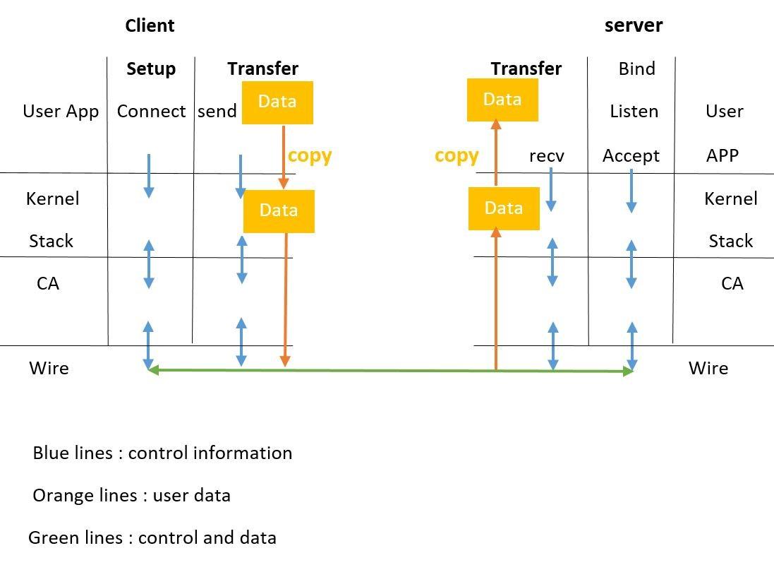 نحوه انتقال در TCP-IP
