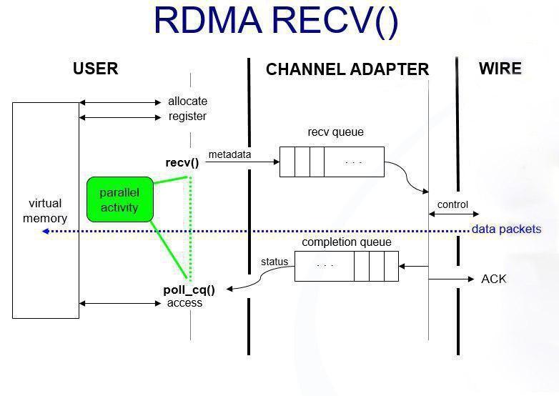 نحوه دریافت در RDMA