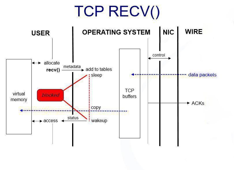 نحوه دریافت در TCP