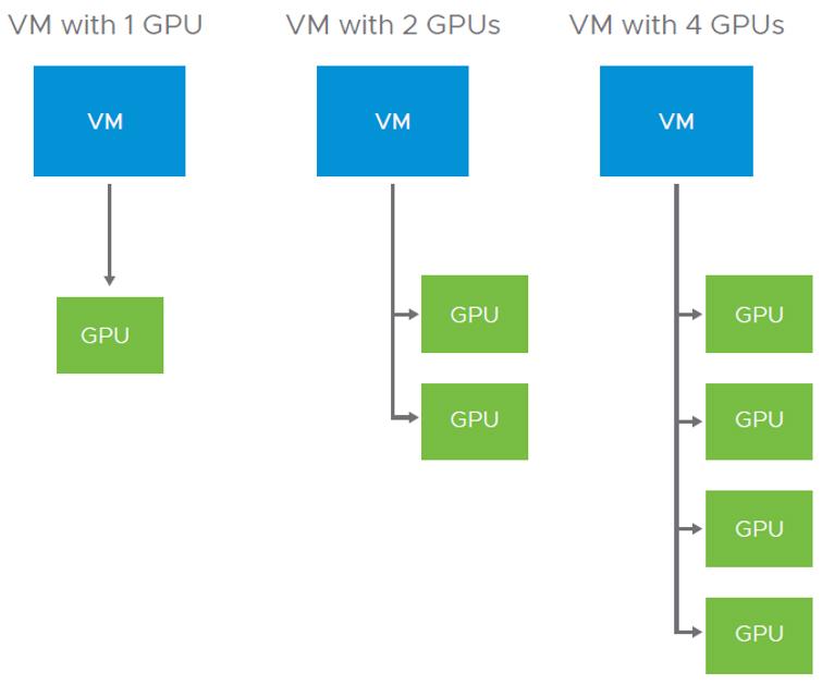VMware vSphere vGPU four