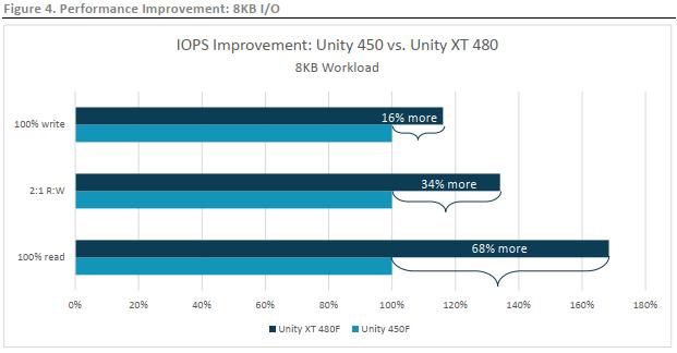 مقایسه استوریج Unity XT با استوریج Unity
