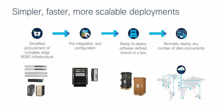 سیسکو و اشنایدر برای ساده سازی Edge Computing به همکاری با هم پرداختند.