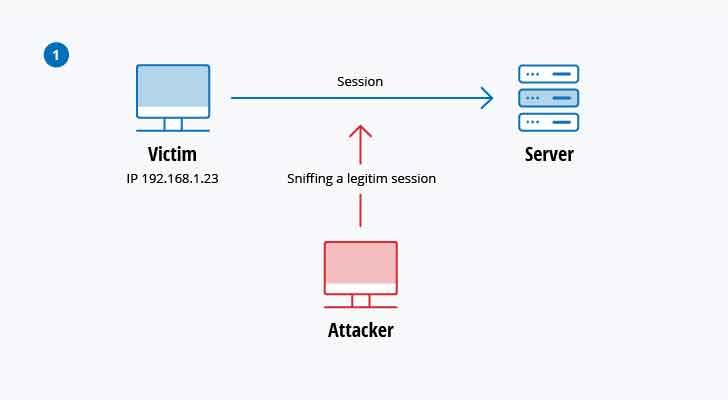 session_hijacking_1